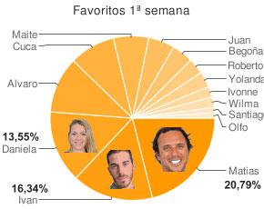 Matias, Ivan y Daniela entre los favoritos. Olfo, Santiago y Wilma los menos queridos por la audiencia